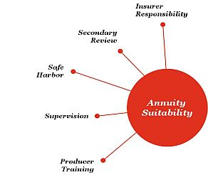 Annuity Suitability & Disclosure